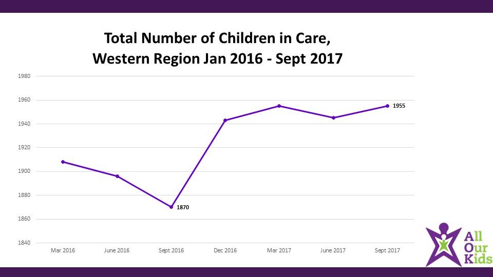 western-region-numbers-slide