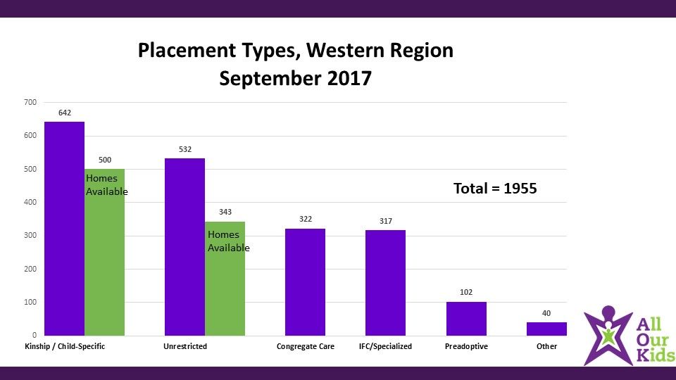 western-region-placement-types-slide